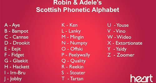 Robin and Adele's Phonetic Alphabet